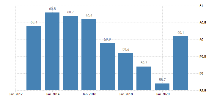 germany employment in current job 60 months or over eurostat data