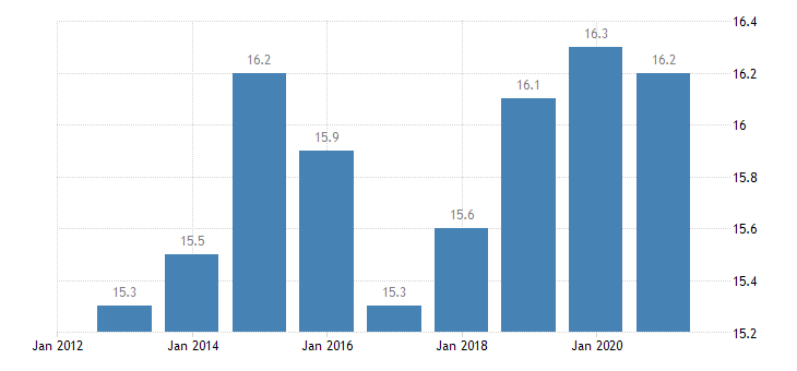 germany employment in current job from 24 to 59 months eurostat data