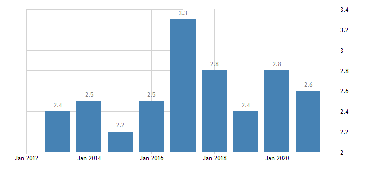 germany employment in current job no response eurostat data
