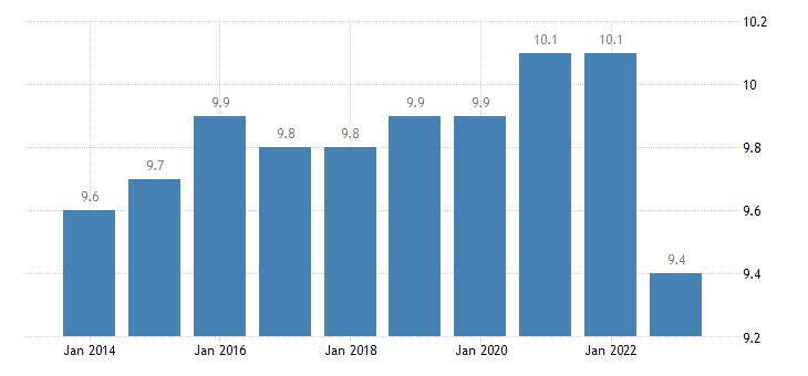 germany employment in high medium high technology manufacturing eurostat data