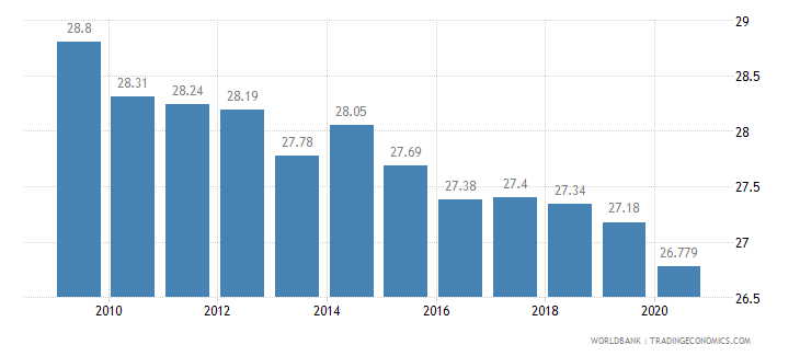 germany employment in industry percent of total employment wb data
