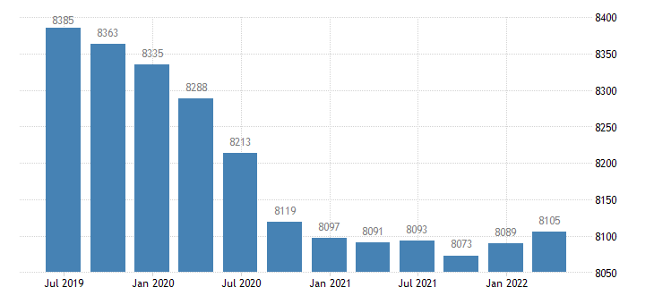 germany employment industry except construction eurostat data