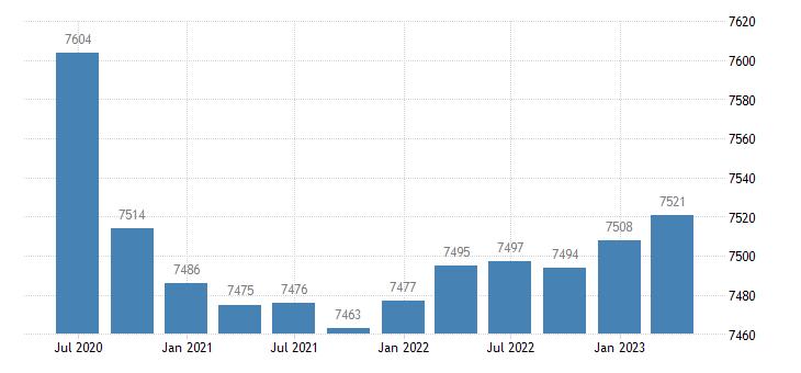 germany employment manufacturing eurostat data
