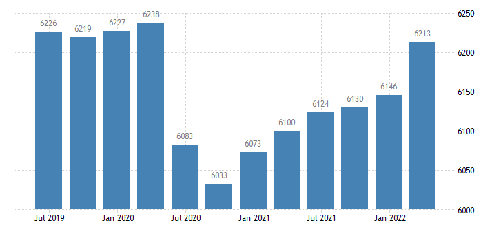 germany employment professional scientific technical activities administrative support service activities eurostat data