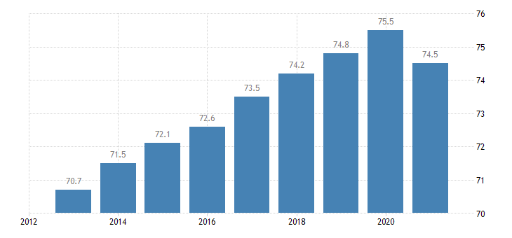 germany employment rate females eurostat data