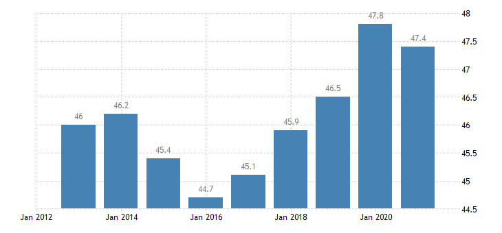 germany employment rate from 15 to 24 years eurostat data