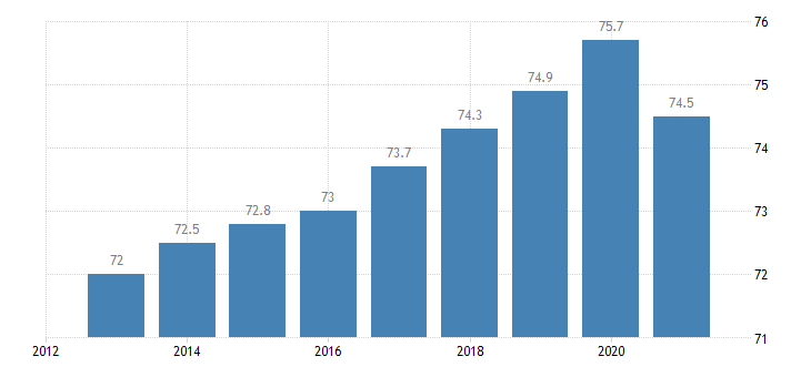 germany employment rate from 15 to 64 years eurostat data