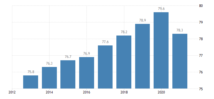 germany employment rate from 20 to 64 years eurostat data