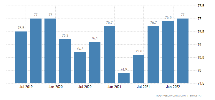 Germany Employment Rate