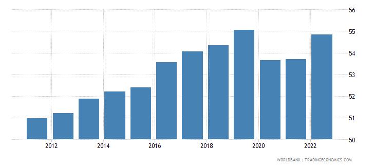 germany employment to population ratio 15 plus  female percent wb data