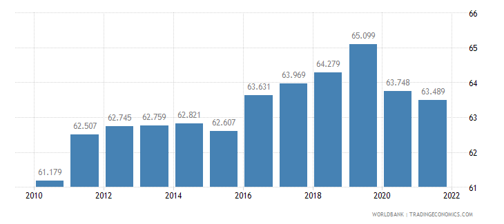 germany employment to population ratio 15 plus  male percent wb data