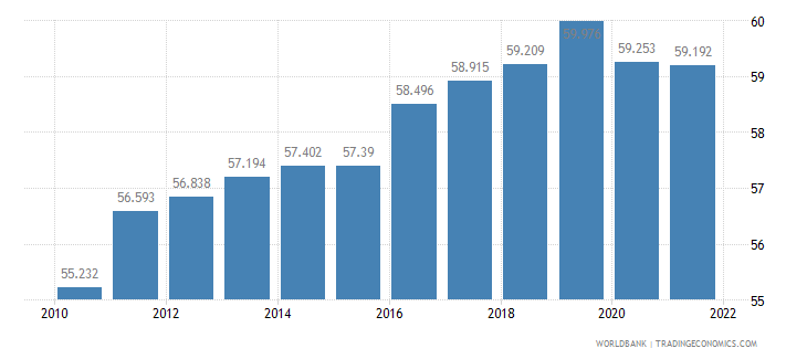 germany employment to population ratio 15 plus  total percent wb data