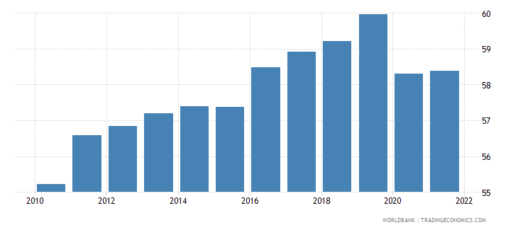 germany employment to population ratio 15 total percent national estimate wb data