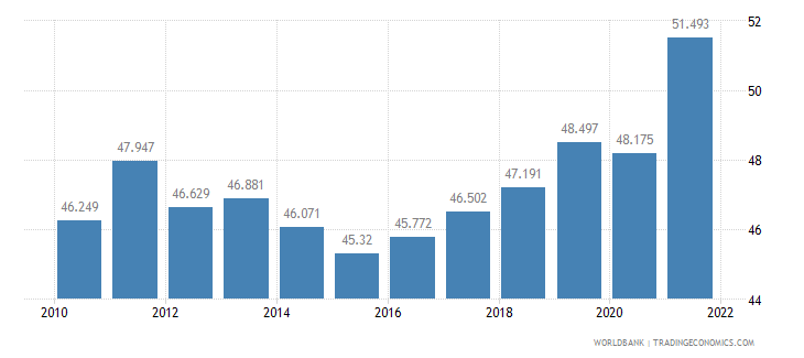 germany employment to population ratio ages 15 24 total percent wb data