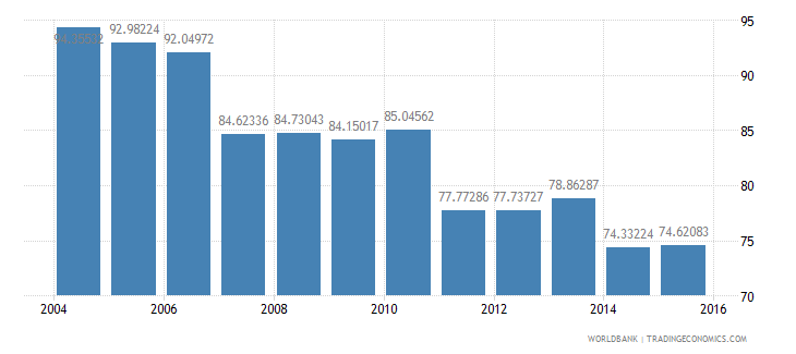germany energy use kg of oil equivalent per dollar1 000 gdp constant 2005 ppp wb data