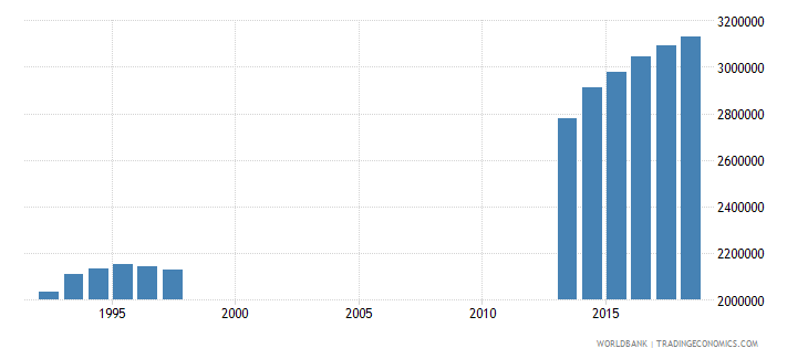 germany enrolment in tertiary education all programmes both sexes number wb data