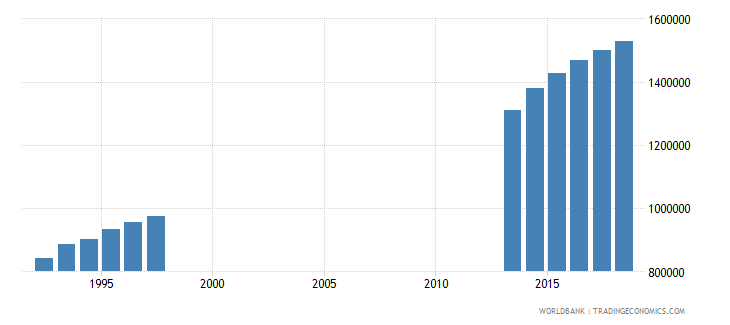 germany enrolment in tertiary education all programmes female number wb data