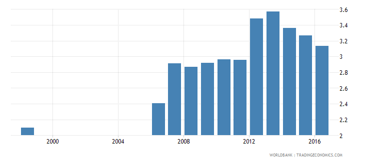 germany expenditure on post secondary non tertiary as percent of government expenditure on education percent wb data