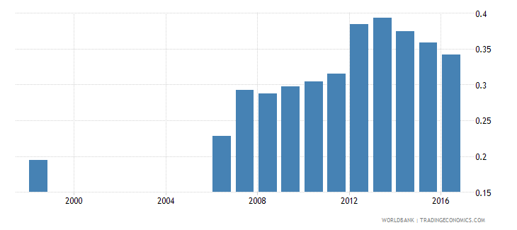 germany expenditure on post secondary non tertiary as percent of total government expenditure percent wb data