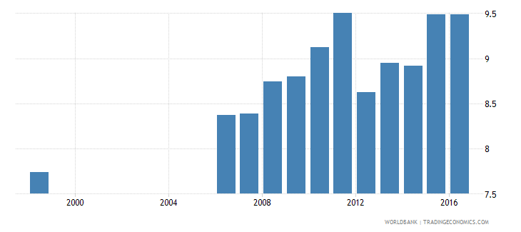 germany expenditure on pre primary as percent of government expenditure on education percent wb data