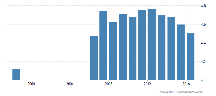 germany expenditure on secondary as percent of total government expenditure percent wb data
