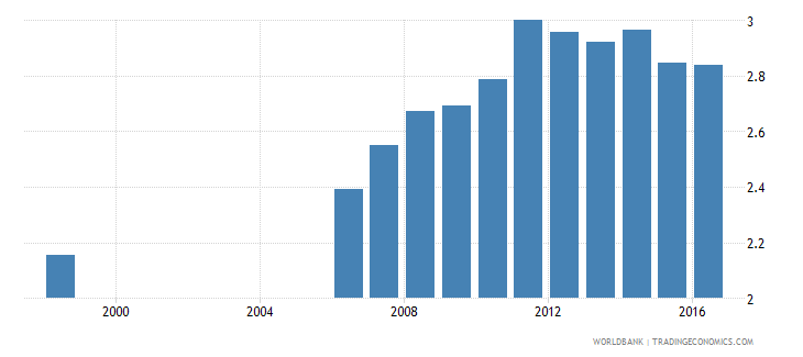 germany expenditure on tertiary as percent of total government expenditure percent wb data
