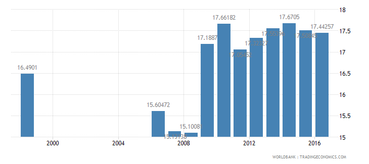 germany expenditure per student primary percent of gdp per capita wb data