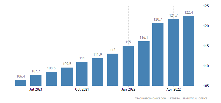 Germany Export Prices