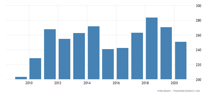 germany export value index 2000  100 wb data