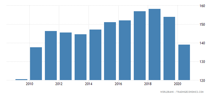 germany export volume index 2000  100 wb data