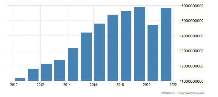 germany exports as a capacity to import constant lcu wb data
