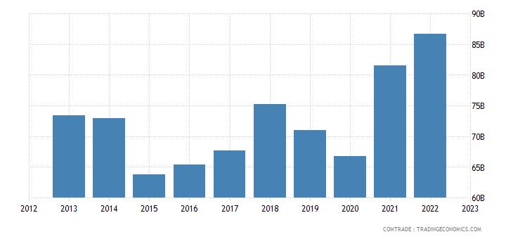 germany exports austria