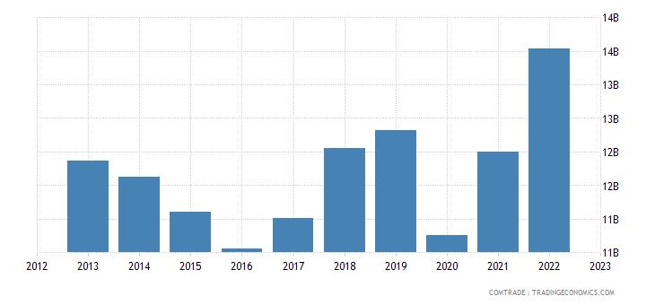 germany exports canada