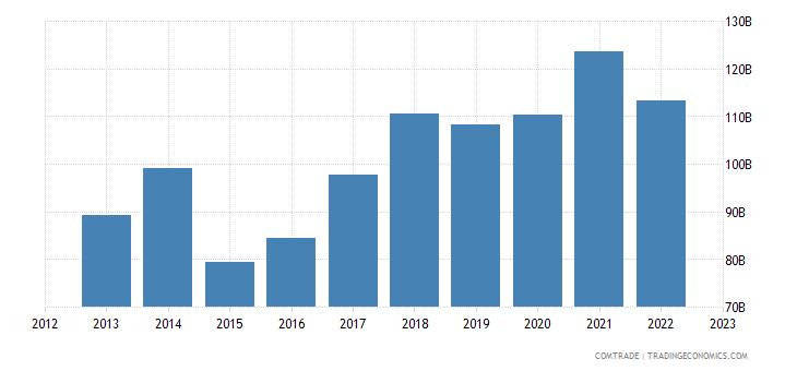 germany exports china