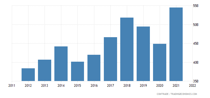 germany exports czech republic