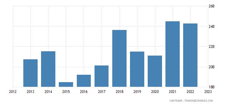 germany exports denmark