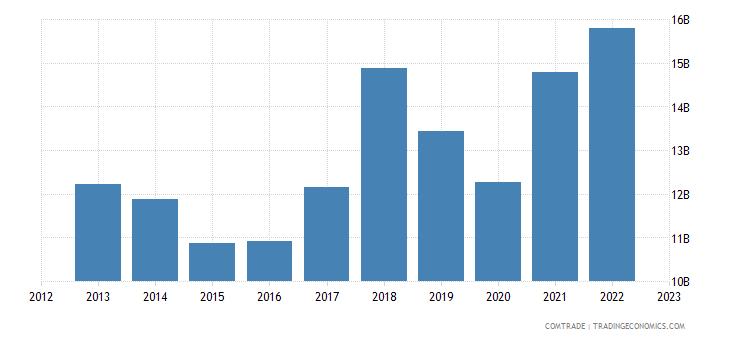 germany exports india