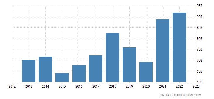 germany exports italy