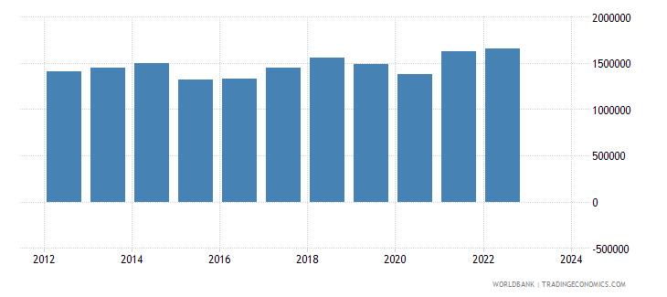 germany exports merchandise customs current us$ millions seas adj  wb data