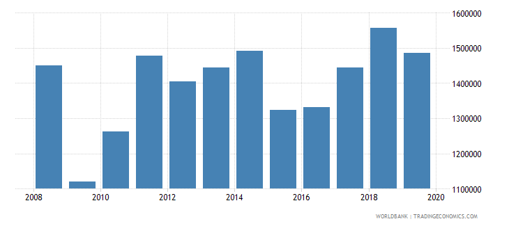 germany exports merchandise customs current us$ millions wb data