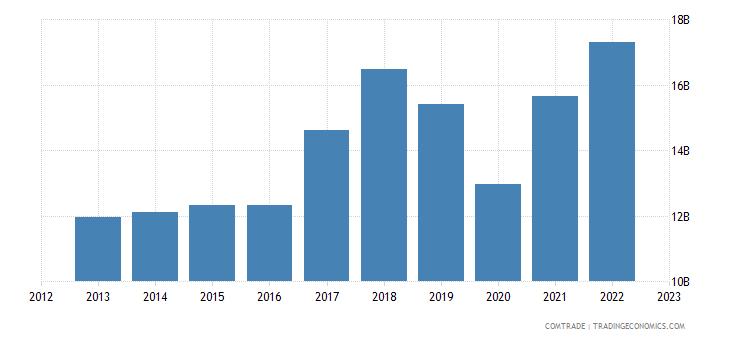 germany exports mexico