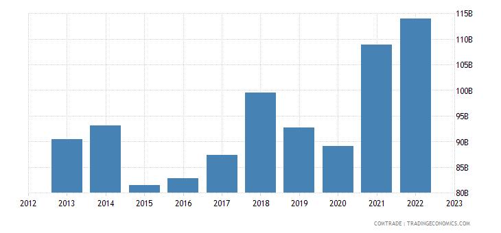 germany exports netherlands
