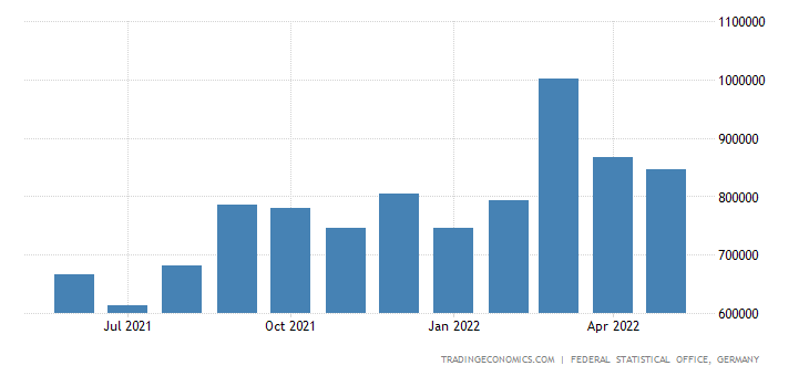 Germany Exports of Agricultural Products