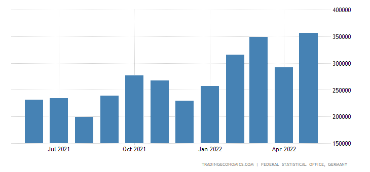 Germany Exports of Aluminum & Aluminum Alloy