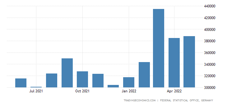 Germany Exports - Animal And Vegetable Oils, Fats And Waxes (Sitc)