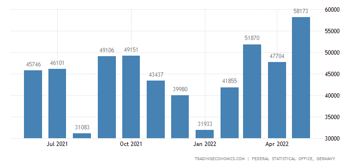 Germany Exports of Cement