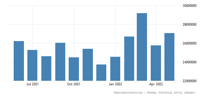 Germany Exports of Chemicals (sitc)