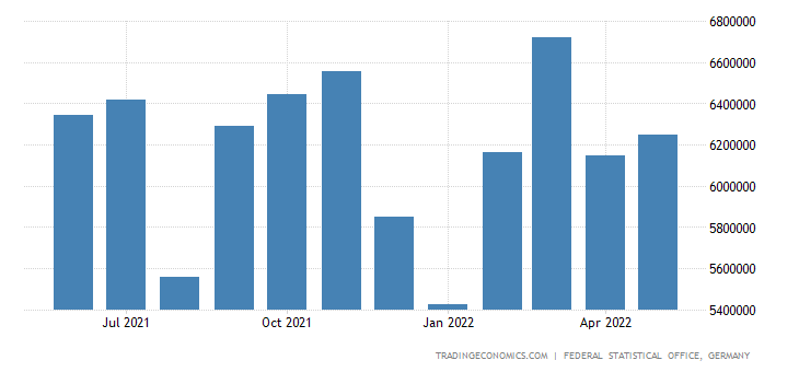 Germany Exports - Commodities And Transactions Not Classified (Sitc)