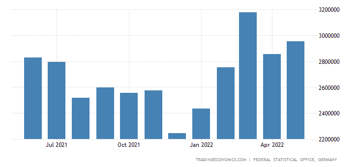 Germany Exports of Crude Materials Inedible Except Fuel