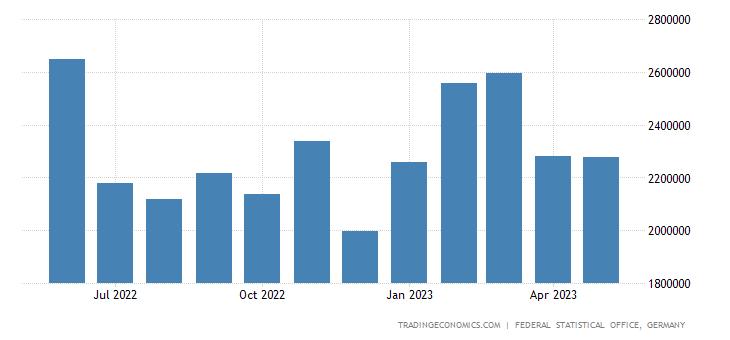 Germany Exports - Crude Materials, Inedible, Except Fuels (Sitc)